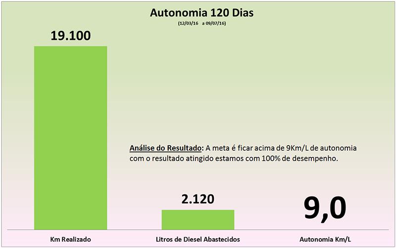 Autonomia 120d